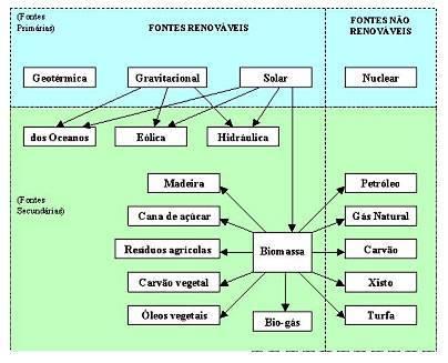 Classificação das fontes de energia