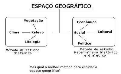 O espaço geográfico na atualidade