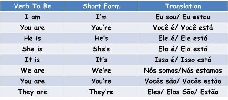 10 Dicas Indispensáveis para Aprender o Verbo To Be