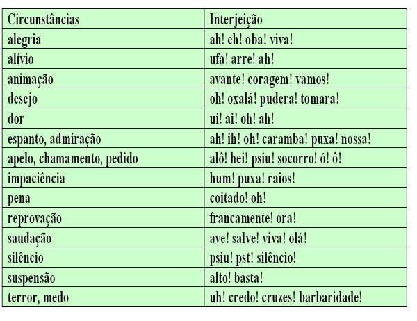 Tipos de interjeição