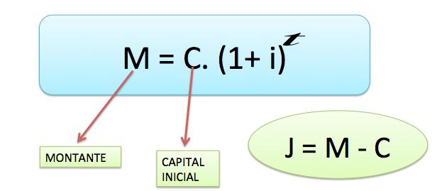 Matemática Financeira – Como Calcular Juros Compostos